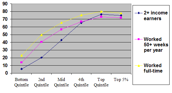 Percent Incomes by Quintile
