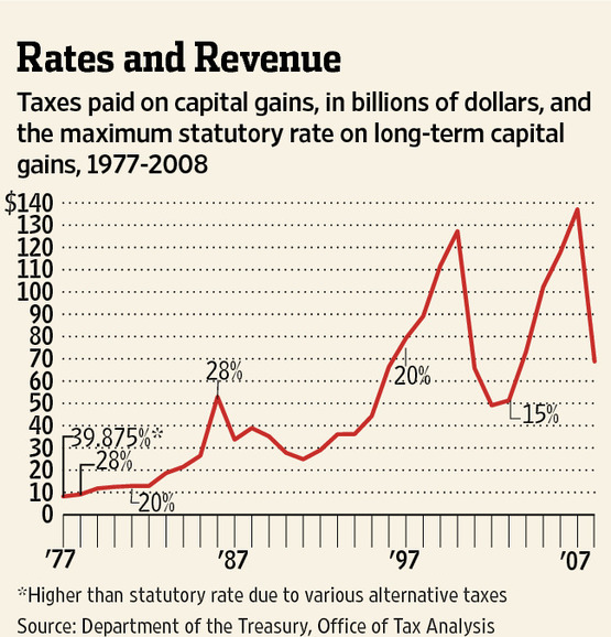 rates and revenues